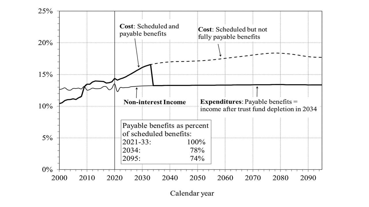 A line graph of social security payable benefits. Next Avenue, solvency