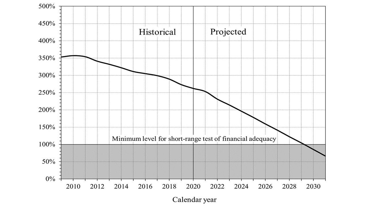 A graph of historical and projected finances for social security. Next Avenue, solvency