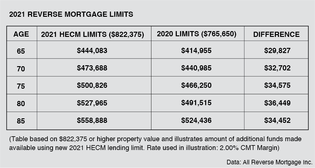 A table showing reverse mortgage limits. Next Avenue, reverse mortgage