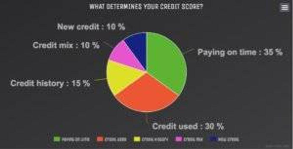 Credit Scores pbs rewire