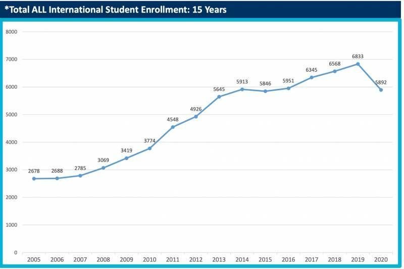 A line graph displaying the UC Berkley international student enrollment between 2005 and 2020, Berkley, Rewire