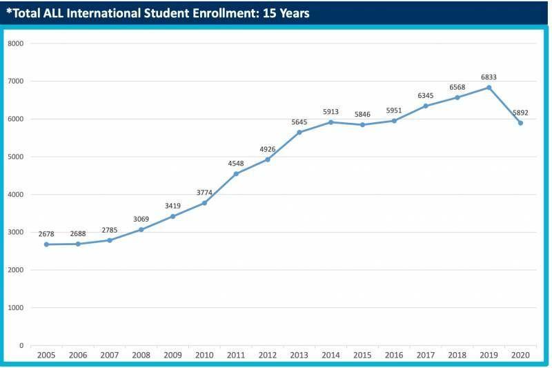 A line graph displaying the UC Berkley international student enrollment between 2005 and 2020, Berkley, Rewire